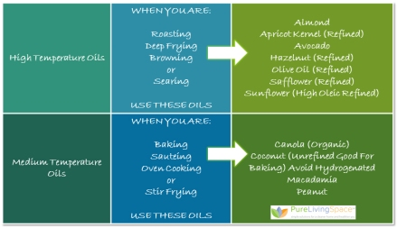 Match Your Cooking Oil to Your Cooking Temperature