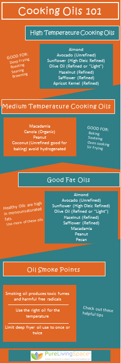 Infographic Cooking Oils 101